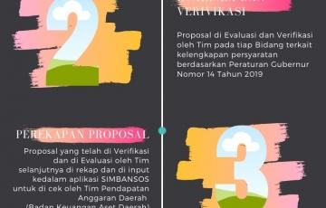 Alur Pengajuan Proposal Hibah Bansos